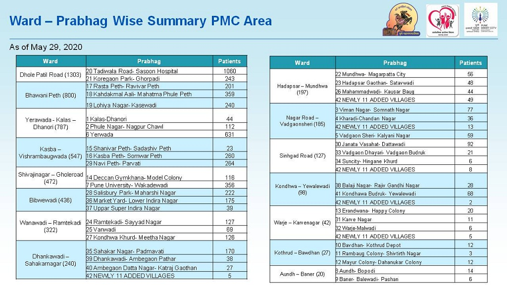 Ward and prabhag wise covid cases