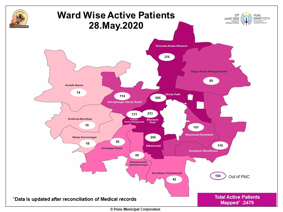 Ward wise Active patients on May 28