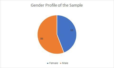 gender sample