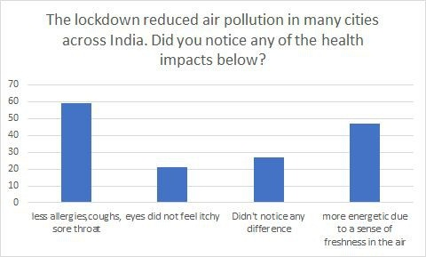Impact of lockdown on health
