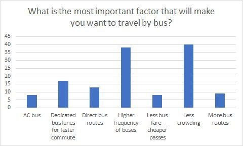 Why people travel by bus?