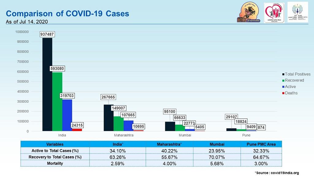COVID comparison Pune Mumbai