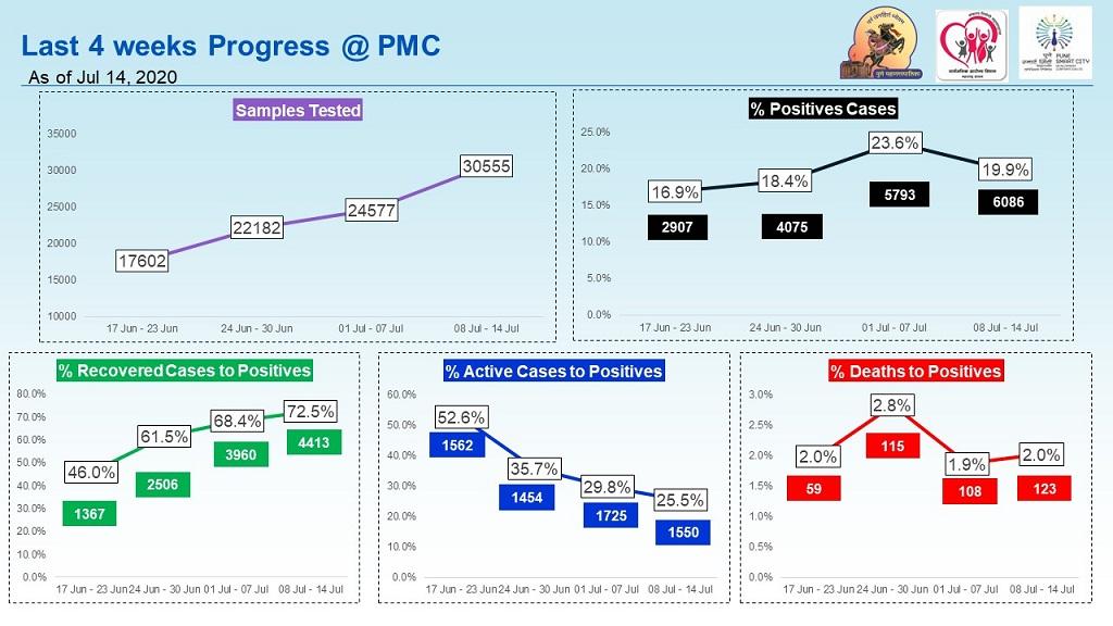 PMC COVID progress